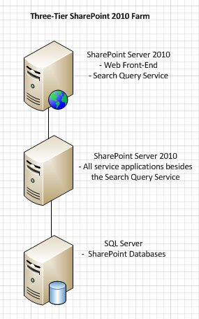 Netpeach | How to Scale Out a SharePoint 2010 Farm From Two