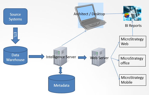 Netpeach microstrategy architecture and product suite for Architecture bi